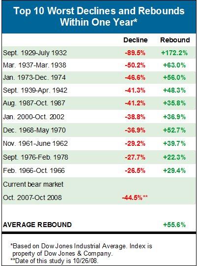 Stock Market Rebound?